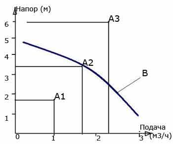 Калькулятор расчета длины контура водяного теплого пола